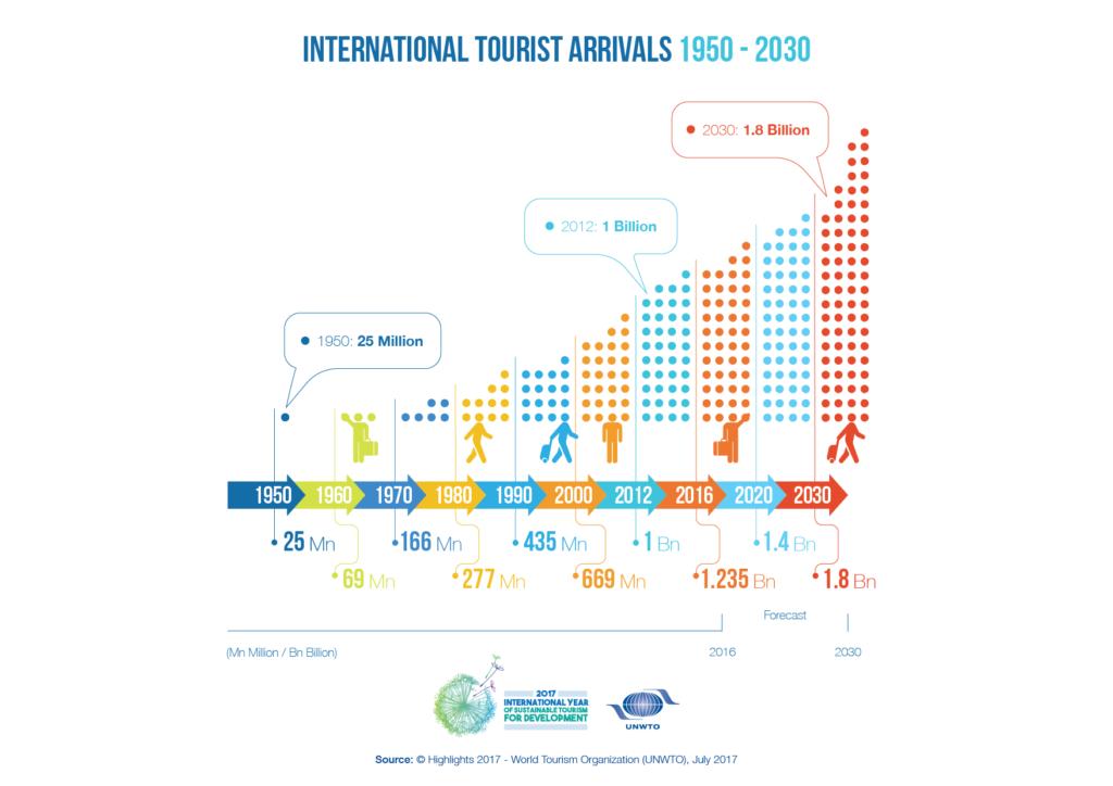 UNWTO:n ennuste matkailun kasvusta. (UNWTO 2017)